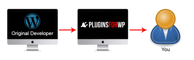 Original developer to pluginsforwp to you