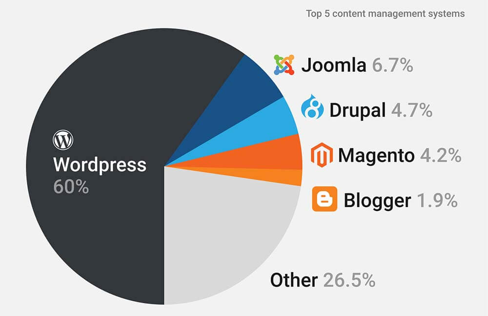Top 5 Most Used CMS Platforms